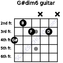 G#dim6 for guitar on frets 4, 2, 3, x, 3, x