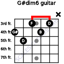 G#dim6 for guitar on frets 4, 5, 3, 4, 3, x