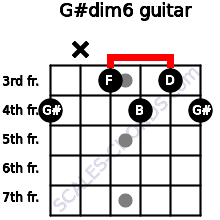G#dim6 for guitar on frets 4, x, 3, 4, 3, 4