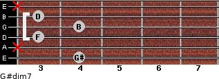 G#dim7 for guitar on frets 4, x, 3, 4, 3, x