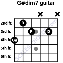 G#dim7 for guitar on frets 4, 2, 3, x, 3, x