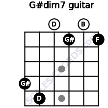 G#dim7 for guitar on frets 4, 5, 0, 1, 0, 1