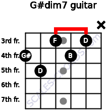 G#dim7 for guitar on frets 4, 5, 3, 4, 3, x