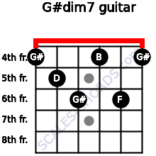 G#dim7 for guitar on frets 4, 5, 6, 4, 6, 4
