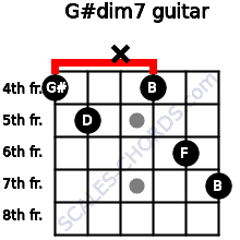 G#dim7 for guitar on frets 4, 5, x, 4, 6, 7
