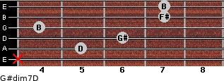 G#dim7/D for guitar on frets x, 5, 6, 4, 7, 7