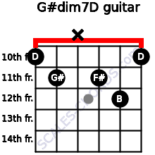 G#dim7/D for guitar on frets 10, 11, x, 11, 12, 10