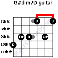 G#dim7/D for guitar on frets 10, 9, 9, 7, 9, 7