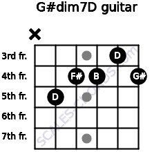 G#dim7/D for guitar on frets x, 5, 4, 4, 3, 4