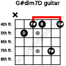 G#dim7/D for guitar on frets x, 5, 4, 4, 7, 4