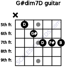 G#dim7/D for guitar on frets x, 5, 6, 7, 7, 7