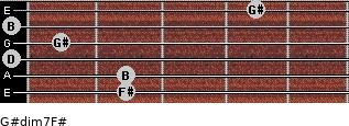 G#dim7/F# for guitar on frets 2, 2, 0, 1, 0, 4