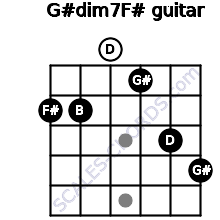 G#dim7/F# for guitar on frets 2, 2, 0, 1, 3, 4