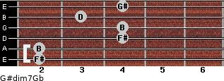 G#dim7/Gb for guitar on frets 2, 2, 4, 4, 3, 4