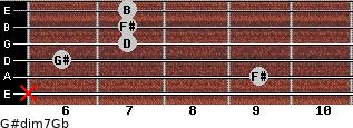 G#dim7/Gb for guitar on frets x, 9, 6, 7, 7, 7