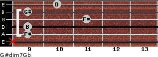 G#dim7/Gb for guitar on frets x, 9, 9, 11, 9, 10