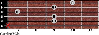 G#dim7/Gb for guitar on frets x, 9, 9, 7, 9, 10