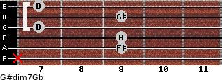G#dim7/Gb for guitar on frets x, 9, 9, 7, 9, 7