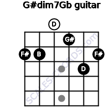 G#dim7/Gb for guitar on frets 2, 2, 0, 1, 3, 2
