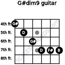G#dim9 for guitar on frets 4, 5, 6, 7, 7, 7