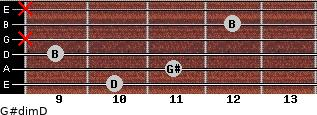 G#dim/D for guitar on frets 10, 11, 9, x, 12, x