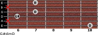 G#dim/D for guitar on frets 10, x, 6, 7, x, 7