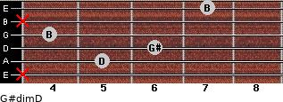 G#dim/D for guitar on frets x, 5, 6, 4, x, 7