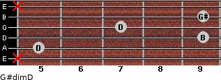 G#dim/D for guitar on frets x, 5, 9, 7, 9, x