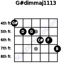 G#dim(maj11/13) for guitar on frets 4, 5, 5, 6, 6, 7