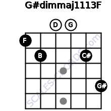 G#dim(maj11/13)/F for guitar on frets 1, 2, 0, 0, 2, 4