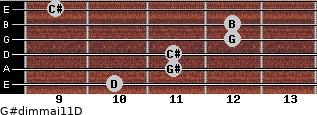 G#dim(maj11)/D for guitar on frets 10, 11, 11, 12, 12, 9