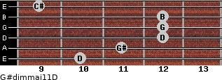 G#dim(maj11)/D for guitar on frets 10, 11, 12, 12, 12, 9