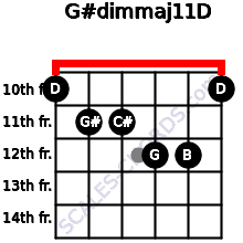 G#dim(maj11)/D for guitar on frets 10, 11, 11, 12, 12, 10