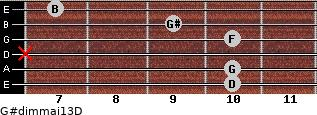 G#dim(maj13)/D for guitar on frets 10, 10, x, 10, 9, 7