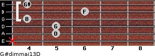 G#dim(maj13)/D for guitar on frets x, 5, 5, 4, 6, 4