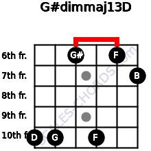 G#dim(maj13)/D for guitar on frets 10, 10, 6, 10, 6, 7