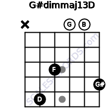 G#dim(maj13)/D for guitar on frets x, 5, 3, 0, 0, 4