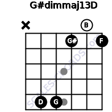 G#dim(maj13)/D for guitar on frets x, 5, 5, 1, 0, 1