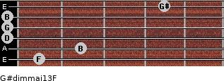 G#dim(maj13)/F for guitar on frets 1, 2, 0, 0, 0, 4