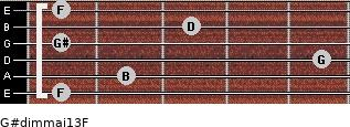 G#dim(maj13)/F for guitar on frets 1, 2, 5, 1, 3, 1