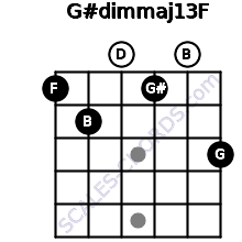 G#dim(maj13)/F for guitar on frets 1, 2, 0, 1, 0, 3