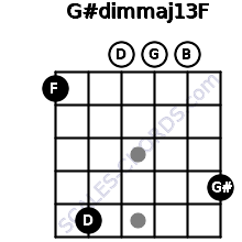 G#dim(maj13)/F for guitar on frets 1, 5, 0, 0, 0, 4