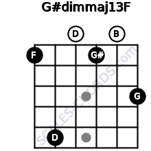G#dim(maj13)/F for guitar on frets 1, 5, 0, 1, 0, 3