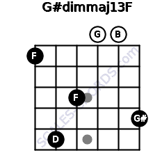 G#dim(maj13)/F for guitar on frets 1, 5, 3, 0, 0, 4