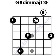 G#dim(maj13)/F for guitar on frets 1, 5, 3, 1, 0, 3