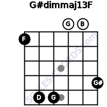 G#dim(maj13)/F for guitar on frets 1, 5, 5, 0, 0, 4