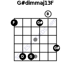 G#dim(maj13)/F for guitar on frets 1, 5, 5, 1, 0, 4