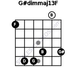 G#dim(maj13)/F for guitar on frets 1, 5, 5, 4, 0, 4