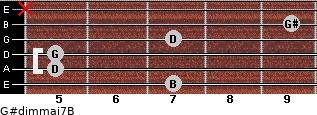 G#dim(maj7)/B for guitar on frets 7, 5, 5, 7, 9, x