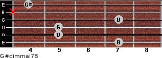 G#dim(maj7)/B for guitar on frets 7, 5, 5, 7, x, 4